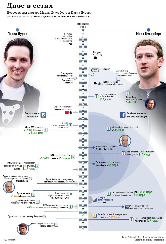 Инфографика: Павел Дуров и Марк Цукерберг | В мире интересного