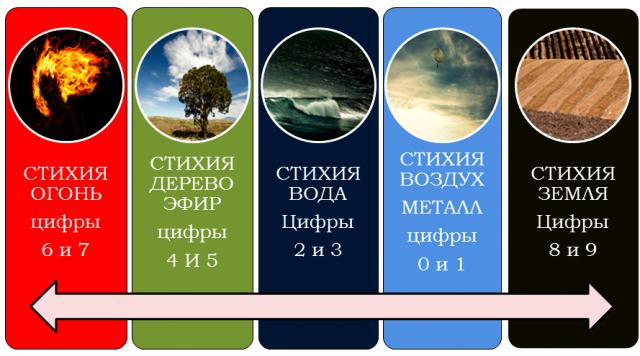 Стихия дерево знаки зодиака
